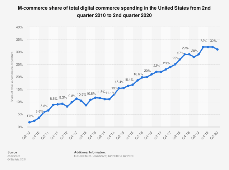 A graph presenting the share of total mobile digital commerce spending in the US between 2010 and 2020