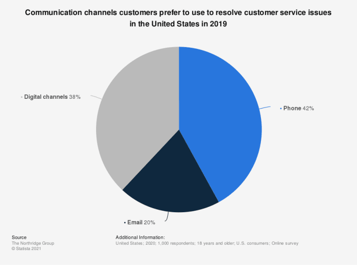A pie chart presenting communication channels customers prefer to use to resolve customer service issues.