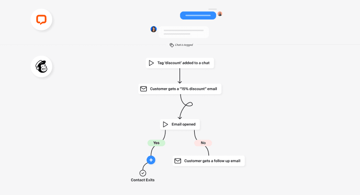 Trigger mailing paths in Mailchimp's Customer Journey Builder by adding tags to chats