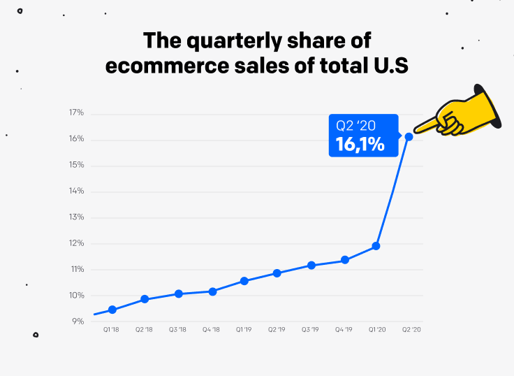 A graph presenting the quarterly share of ecommerce sales of the total U.S. retail sales