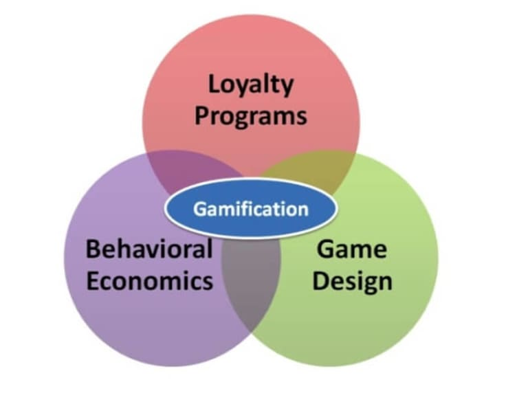 Loyalty in Gamification