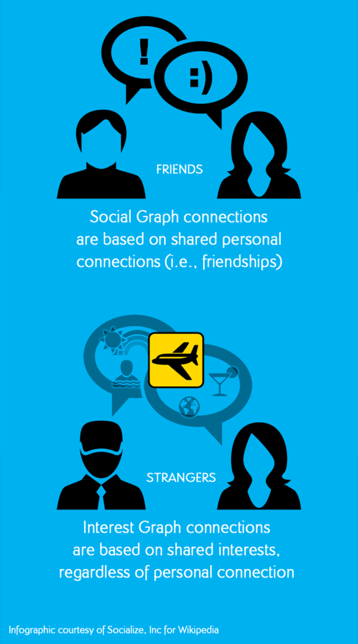 The difference between social and interest graphs.