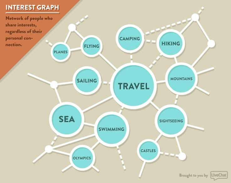 What is an Interest Graph