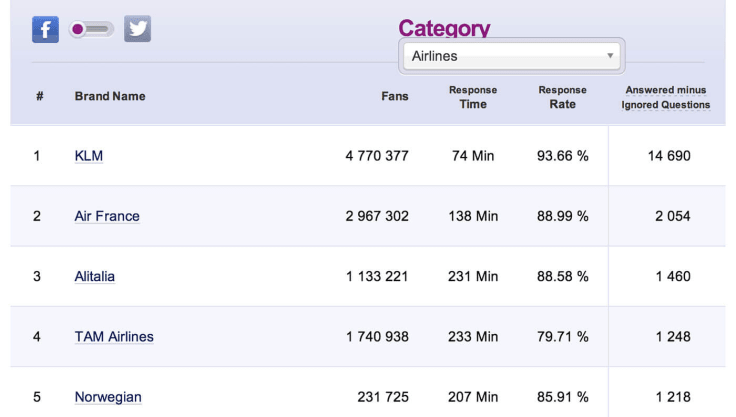 SocialBakers airlines social media rankings