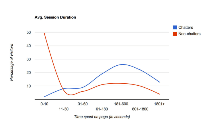 Average session duration graph