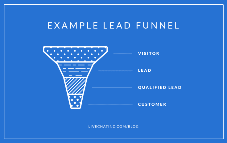 Lead-Generation Strategies Conversion Funnel