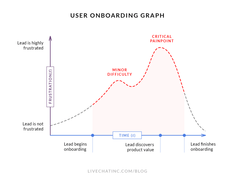 User onboarding graph