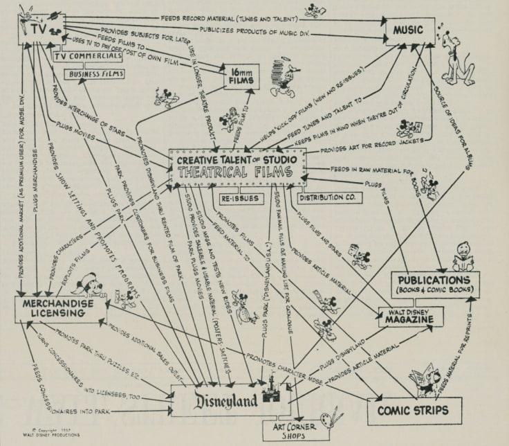 Disney marketing strategy customer journey