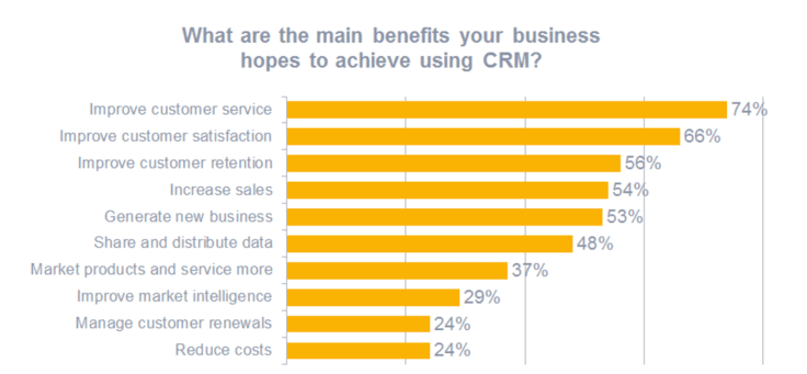 CRM customer retention tactics