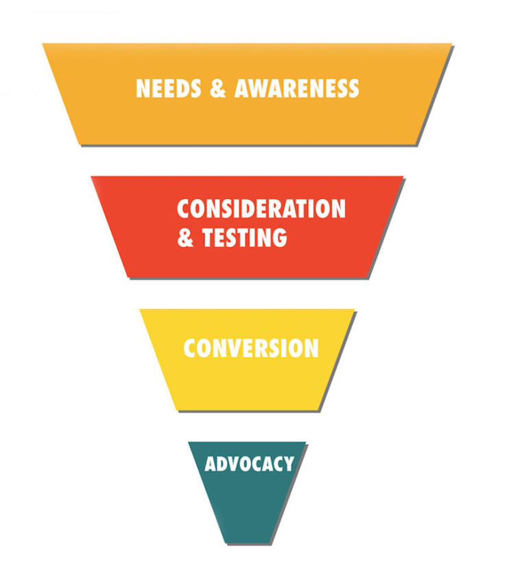 Content marketing main stages