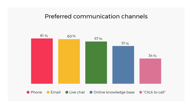 Preferred customer communication channels