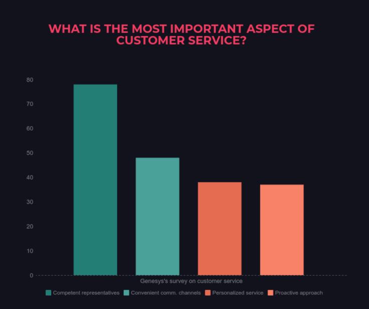 Genesys survey on customer service bars