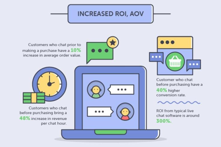 Increased ROI average order value infographics