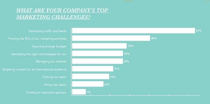 Hubspot company challenges study