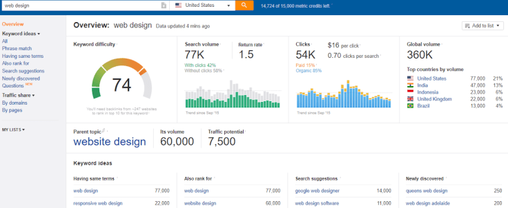 Ahrefs tool analytics