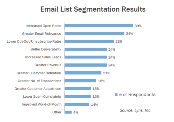 Email list segmentation results