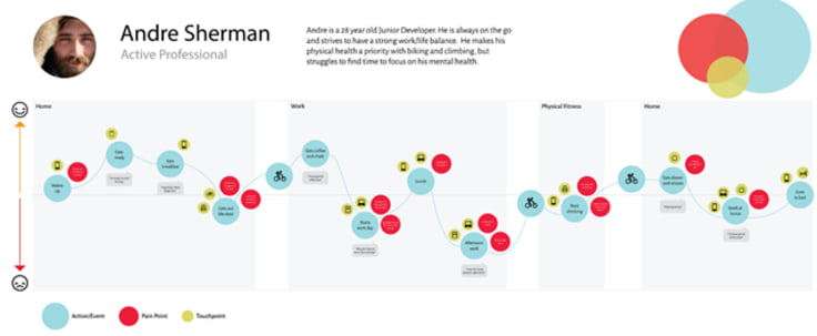 Emily chleier designs dau n the life map example