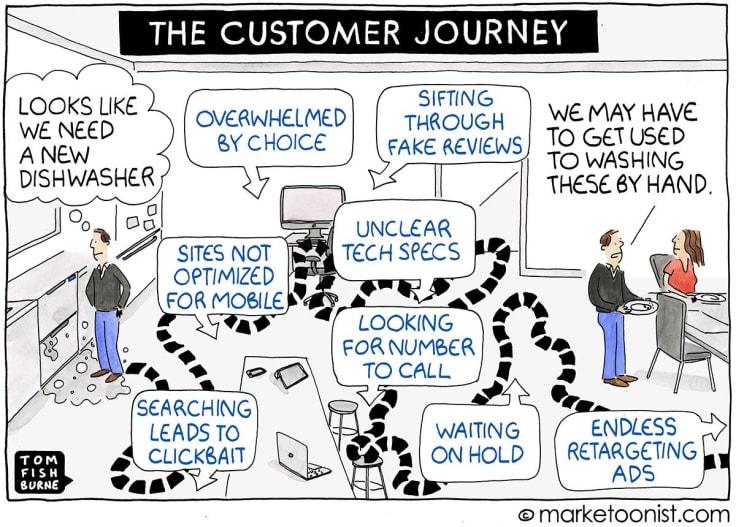 Customer journey drawing