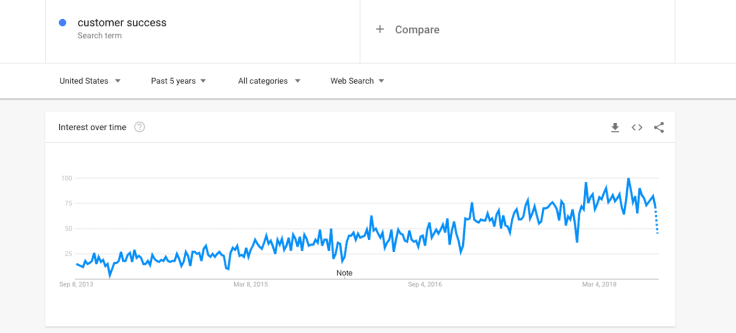 customer success phrase google trends