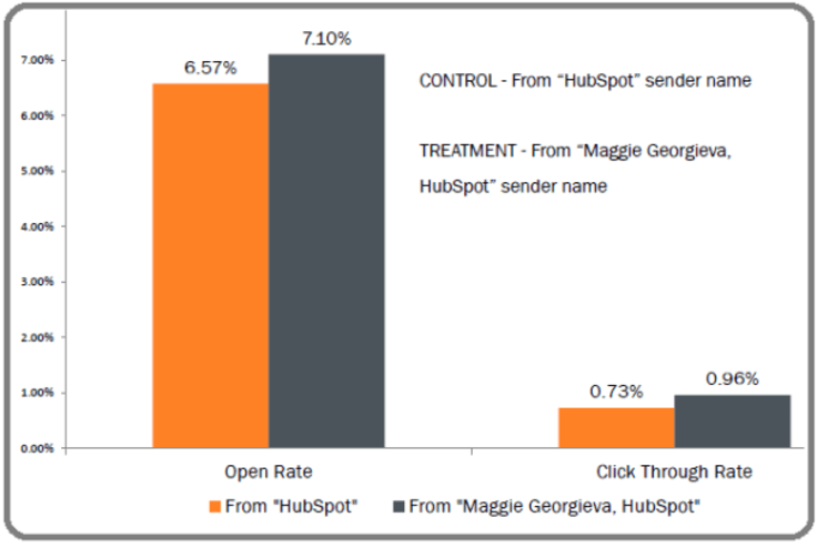 Hubspot a/b testing on putting real person name in email