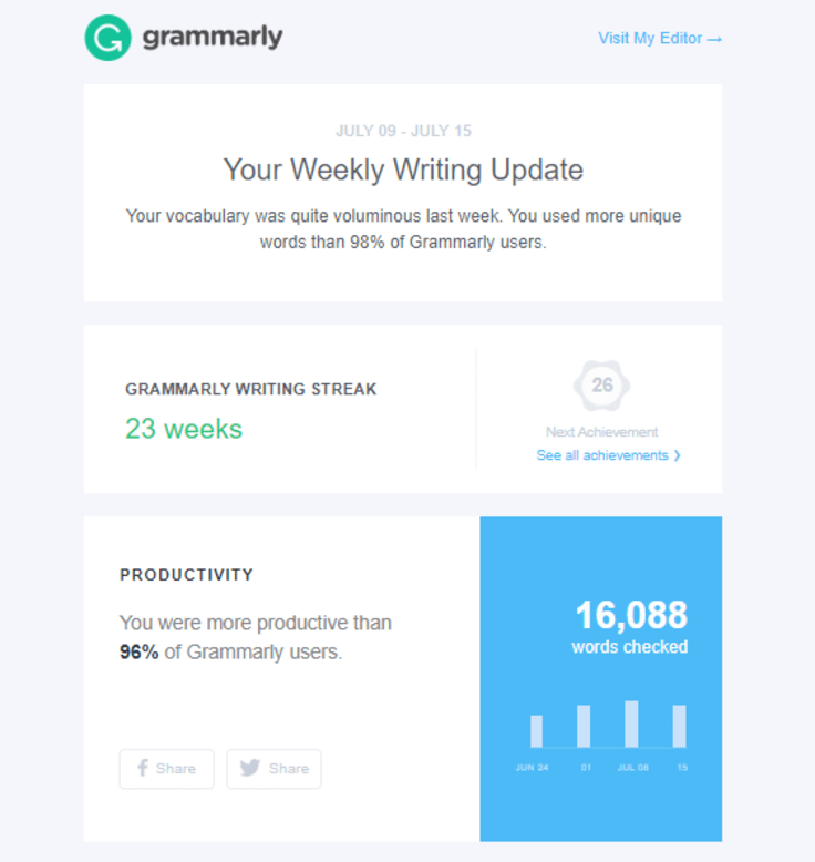 Grammarly weekly writing update summary