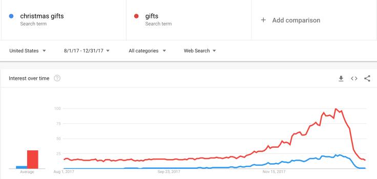 Christmas gift phrase google trends