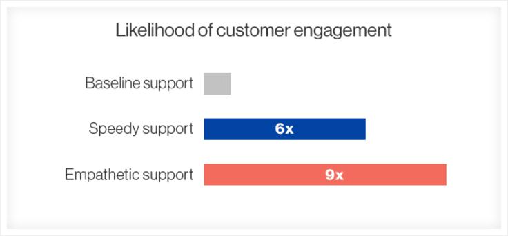 Likelihood of engagement