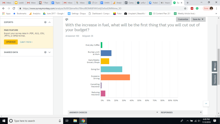 Surveymonkey survey on budget cuts