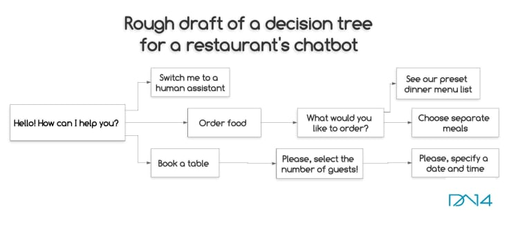 Chat bot decision tree