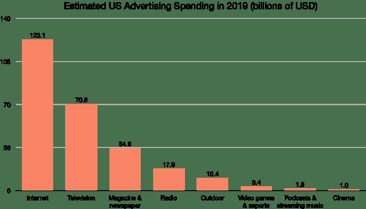 Estimated US Advertising Spending in 2019