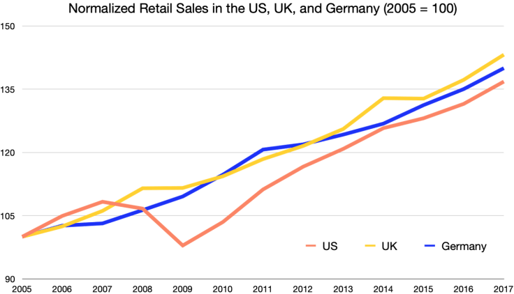 US, UK, Germany retail chart
