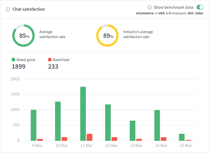 LiveChat reports local benchmark