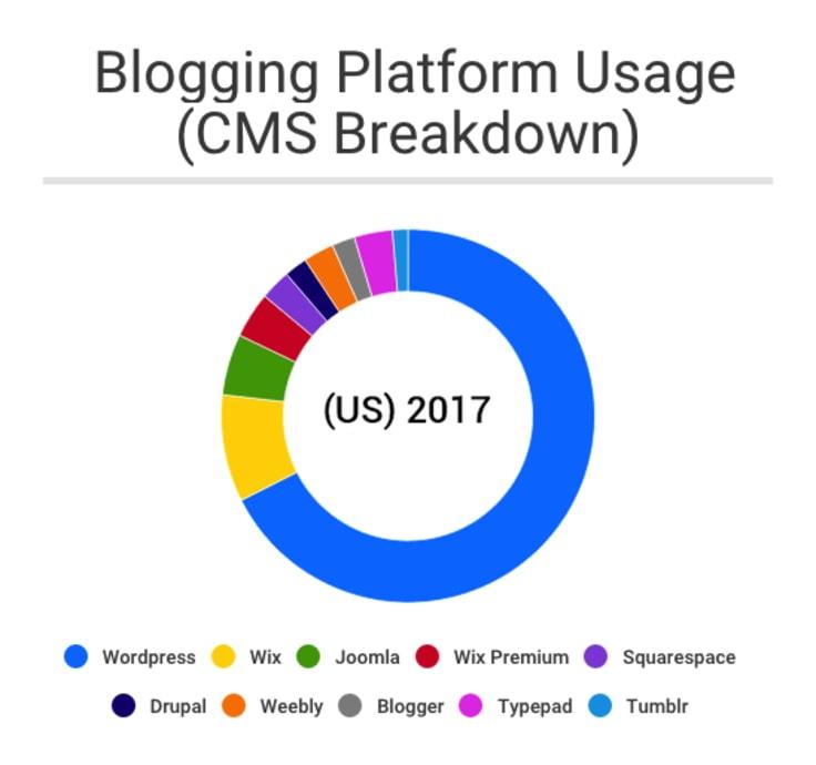 blogging platform usage
