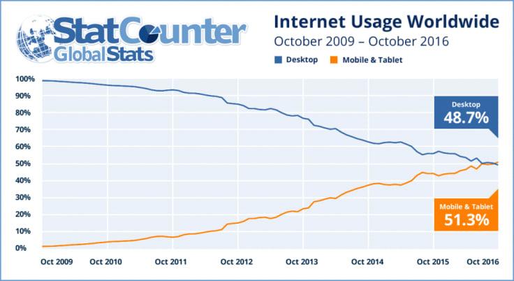 internet usage worldwide desktop vs mobile