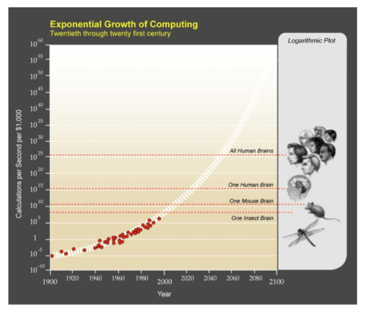 expotential growth of computing diagram