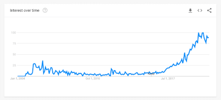 business podcasts search interest