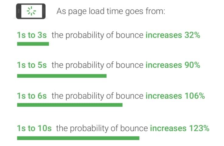 hugh bounce rate