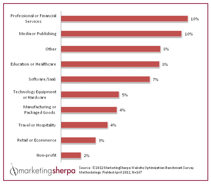 ecommerce conversion rates by industry