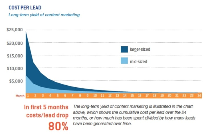 cost per lead long term diagram