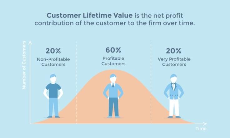 customer lifetim value diagram
