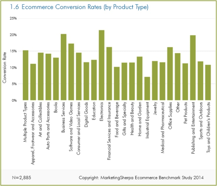 ecommerce conversion rates by product type