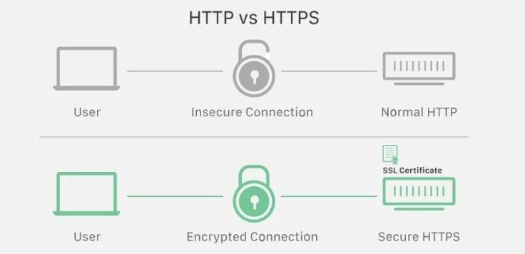 ssl encryption website