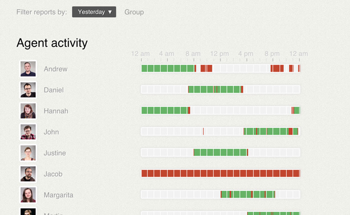 Agent activity report in LiveChat