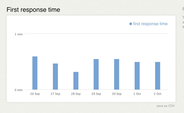 First response time report