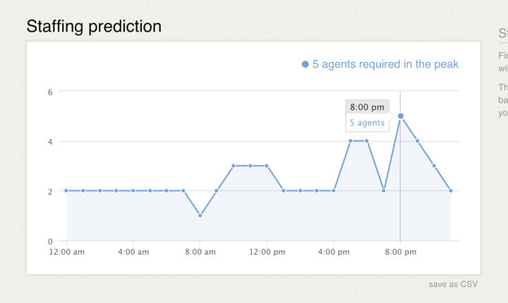 Staffing prediction report in LiveChat