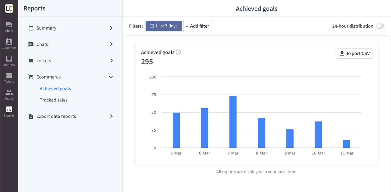 LiveChat achieved goals report