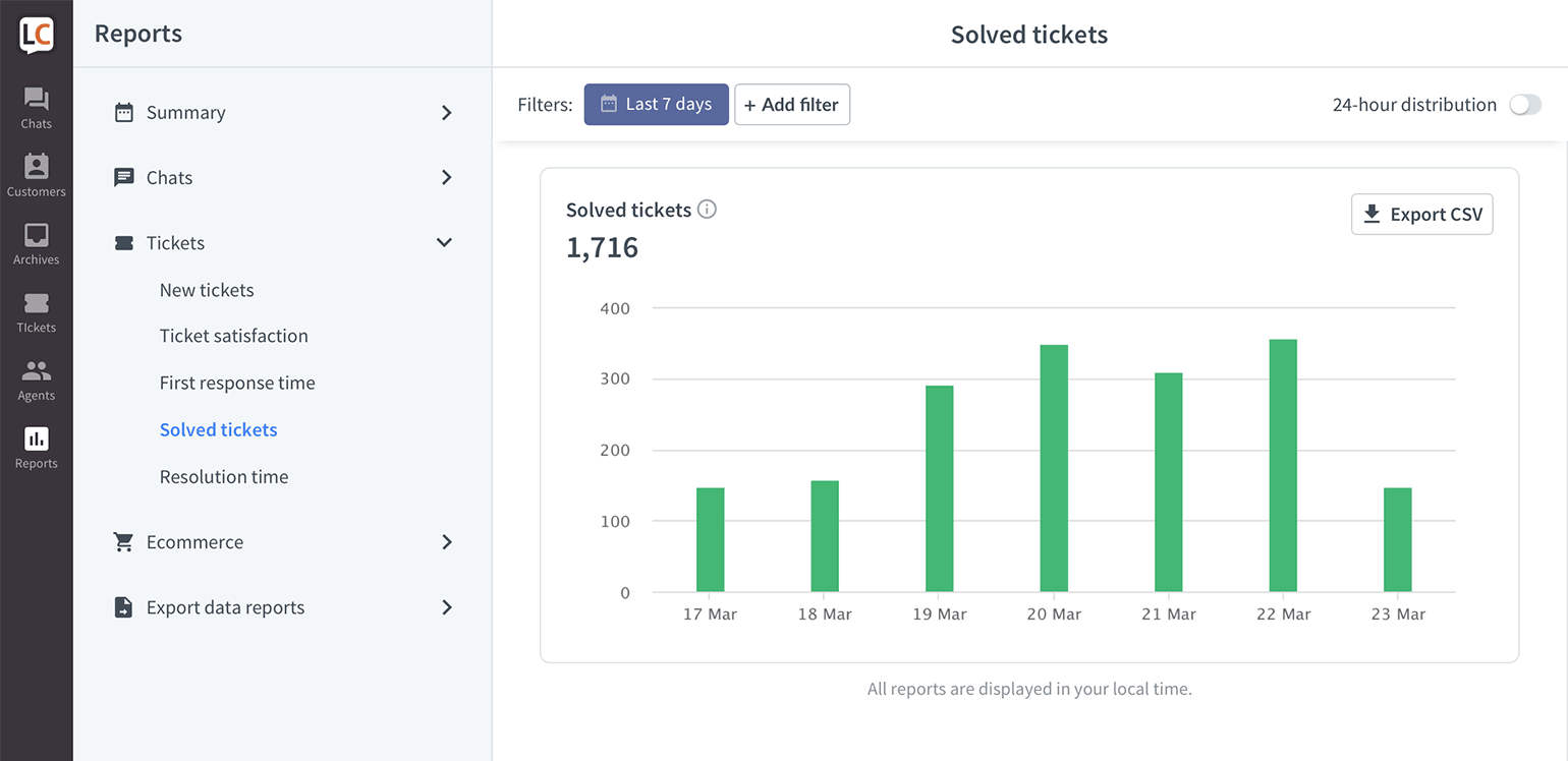 LiveChat Solved tickets report