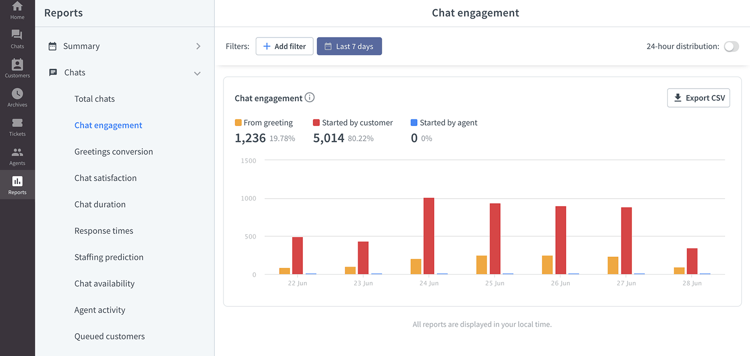 LiveChat chat engagement report