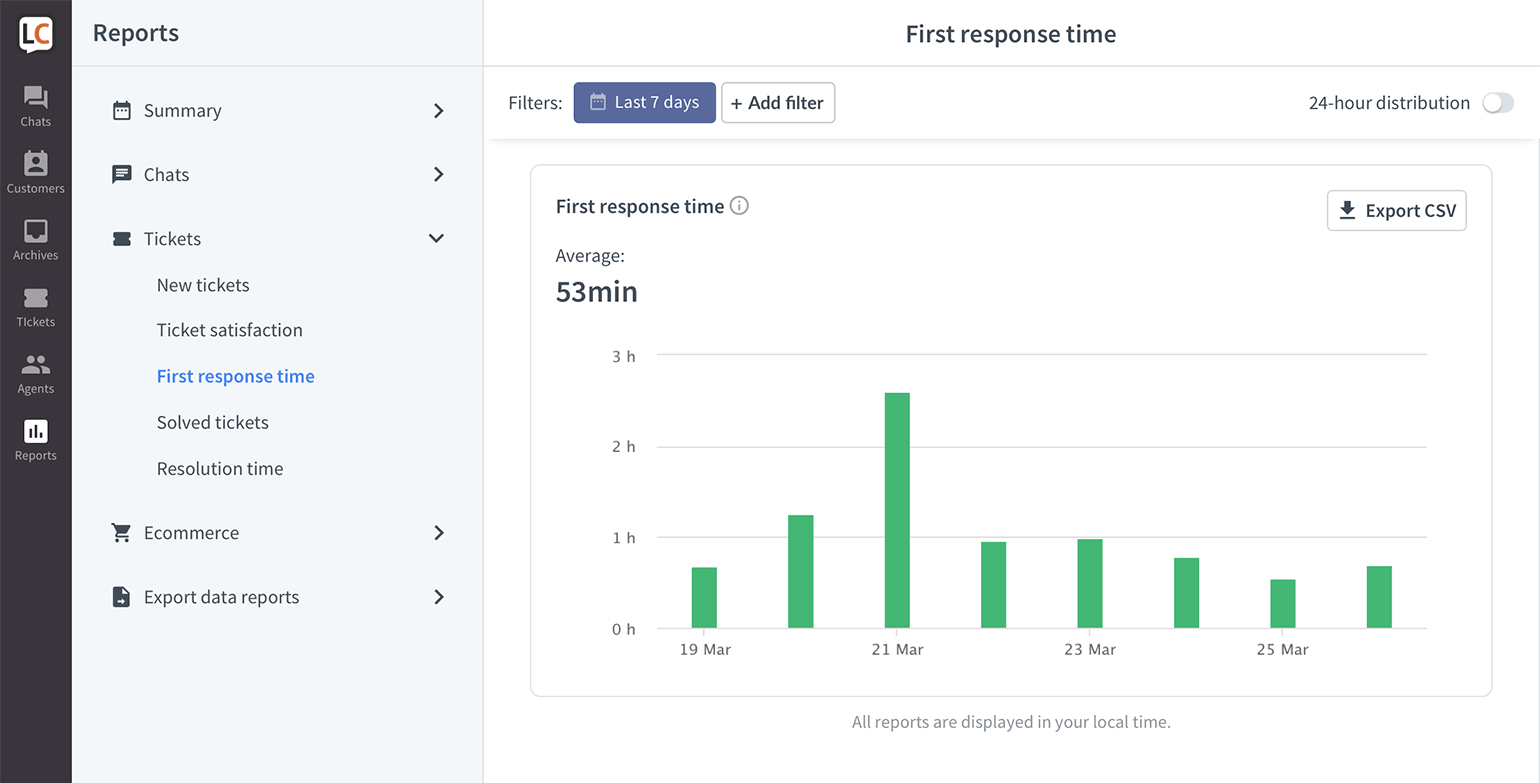 LiveChat Tickets first response time report