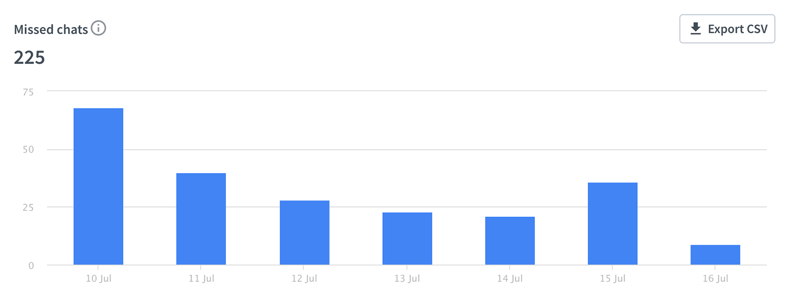 LiveChat missed chats chart